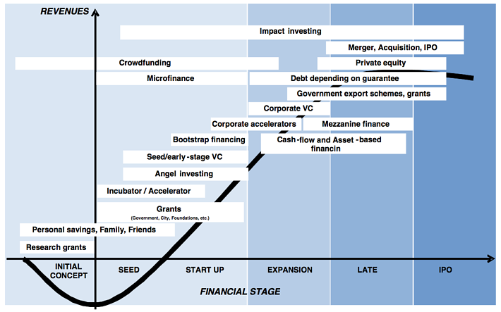 What are the stages of startup investment? | CP Ventures